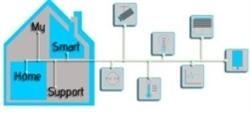 Planung der Elektroverteilung - Leipzig - My Smart Home Support Matthias Ulrich