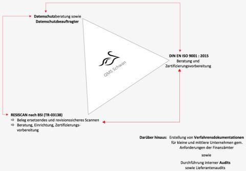 branchenbuch marl. Black Bedroom Furniture Sets. Home Design Ideas